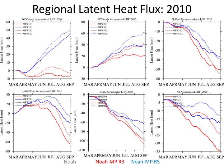 Regional Latent Heat Flux: 2010