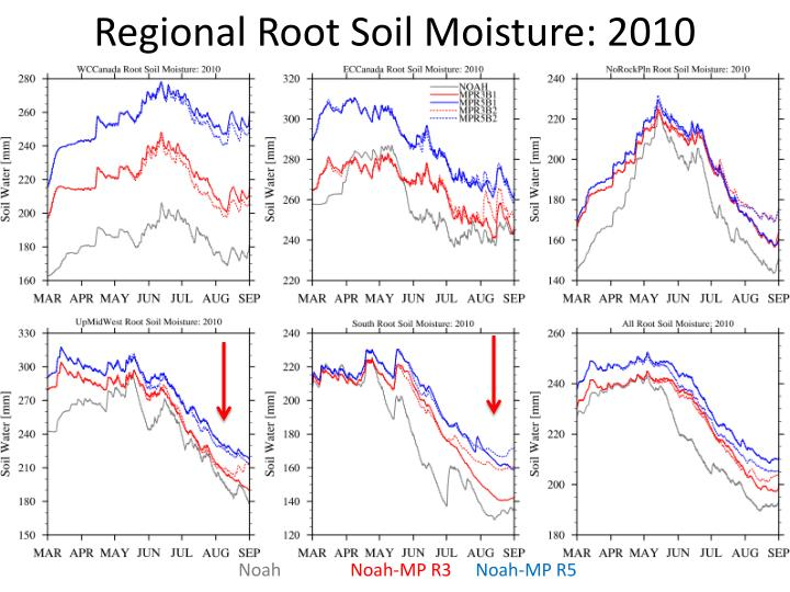 Regional Root Soil Moisture: 2010