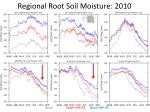 regional root soil moisture 2010