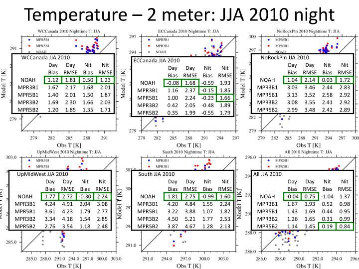 Temperature – 2 meter: JJA 2010 night