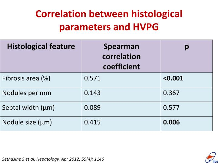 Correlation between histological parameters and HVPG