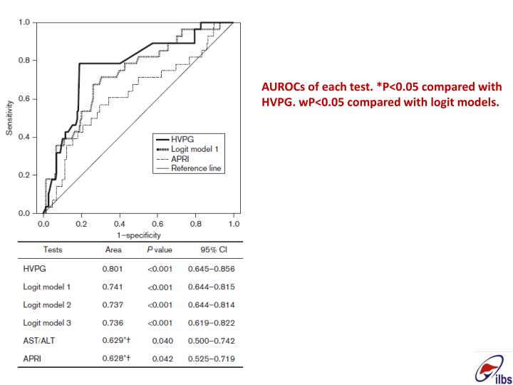 AUROCs of each test. *P<0.05 compared with HVPG.