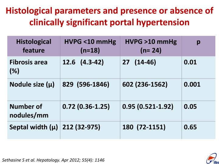 Histological parameters and