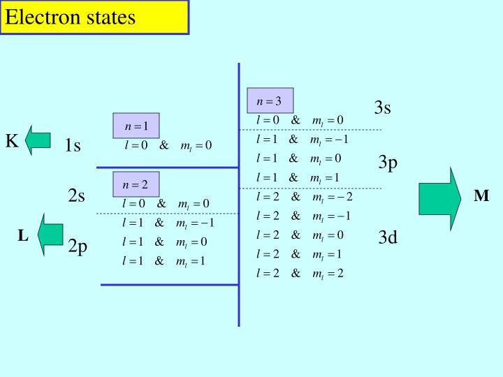 Electron states