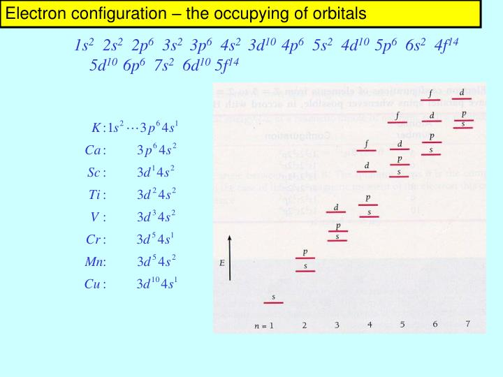 Electron configuration – the occupying of orbitals