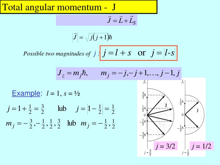 Total angular momentum -  J