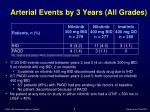 arterial events by 3 years all grades