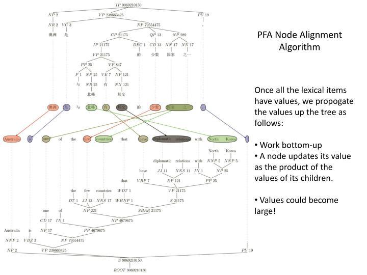 PFA Node Alignment Algorithm