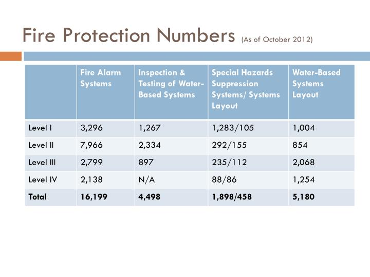 Fire Protection Numbers