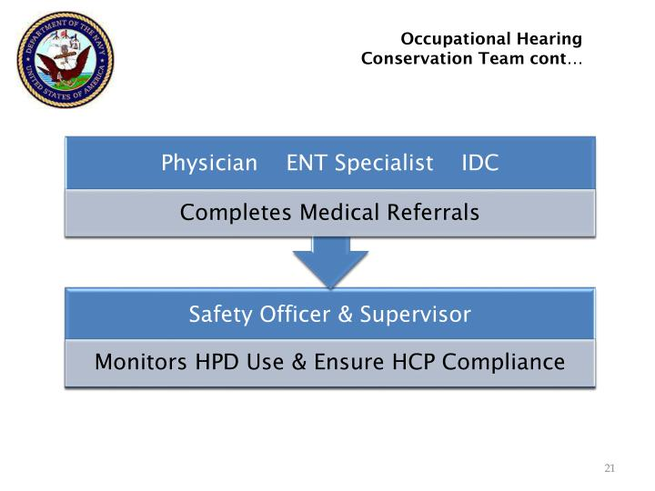 Occupational Hearing