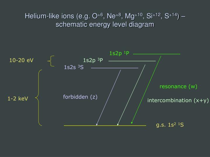 Helium-like ions (e.g. O