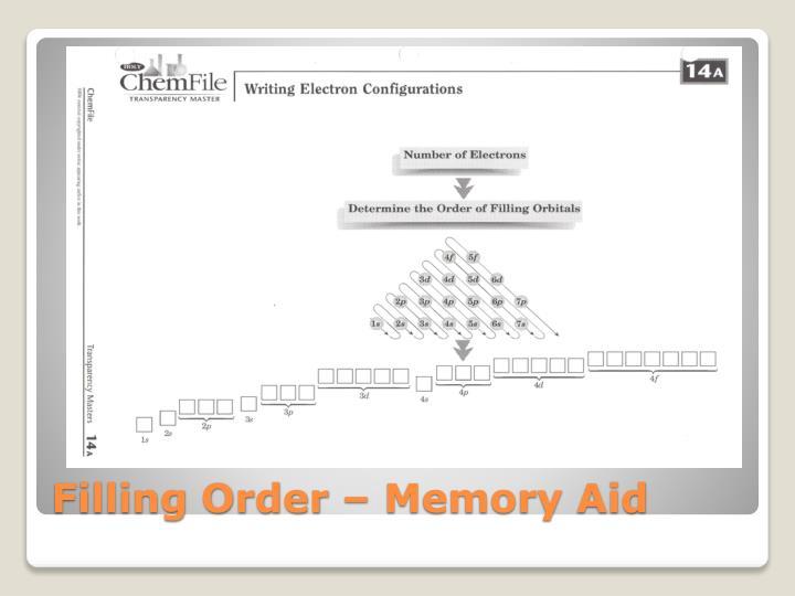 Filling Order – Memory Aid