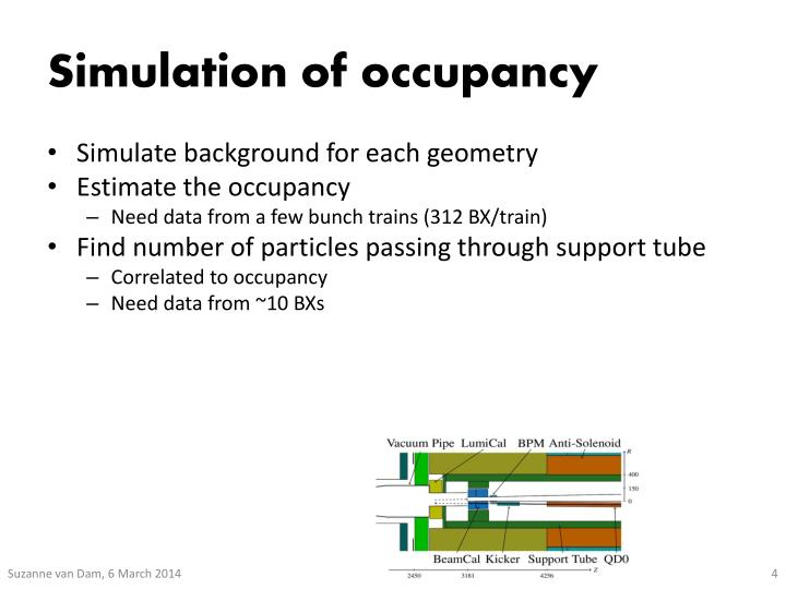 Simulation of occupancy