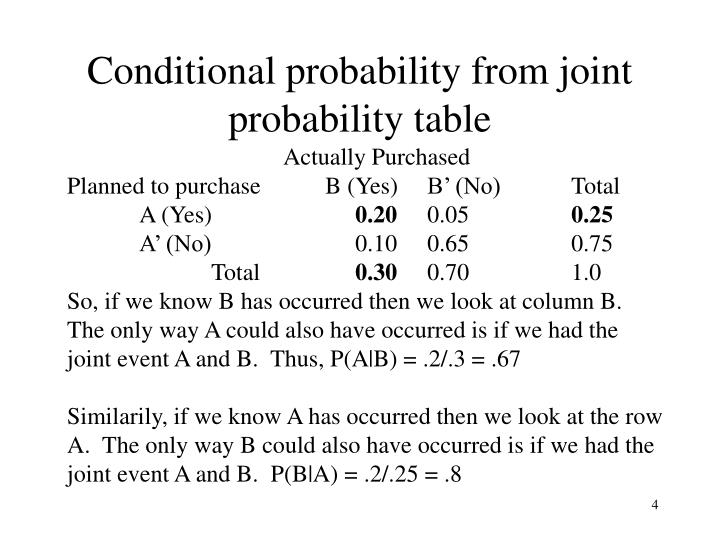 Conditional probability from joint probability table