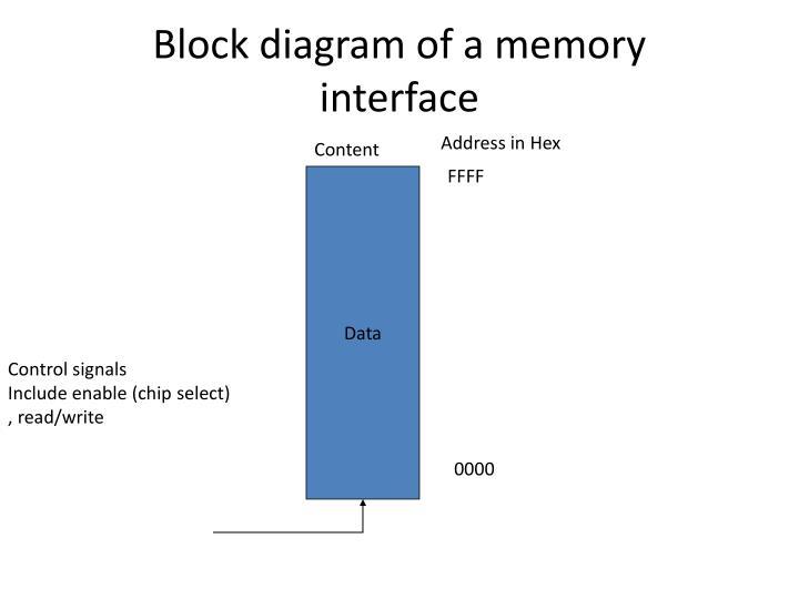Block diagram of a memory interface