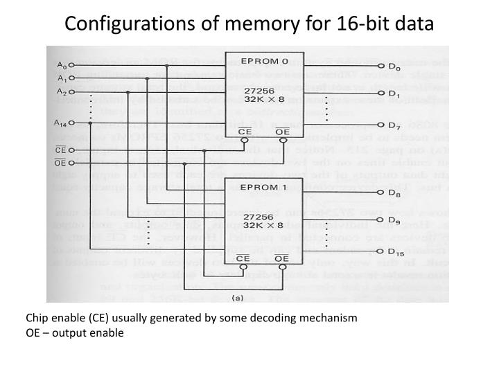 Configurations of memory for 16-bit data