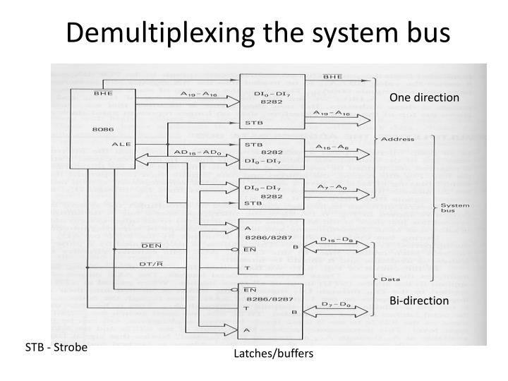 Demultiplexing the system bus
