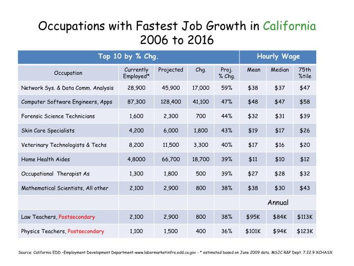 occupations with fastest job growth in california 2006 to 2016