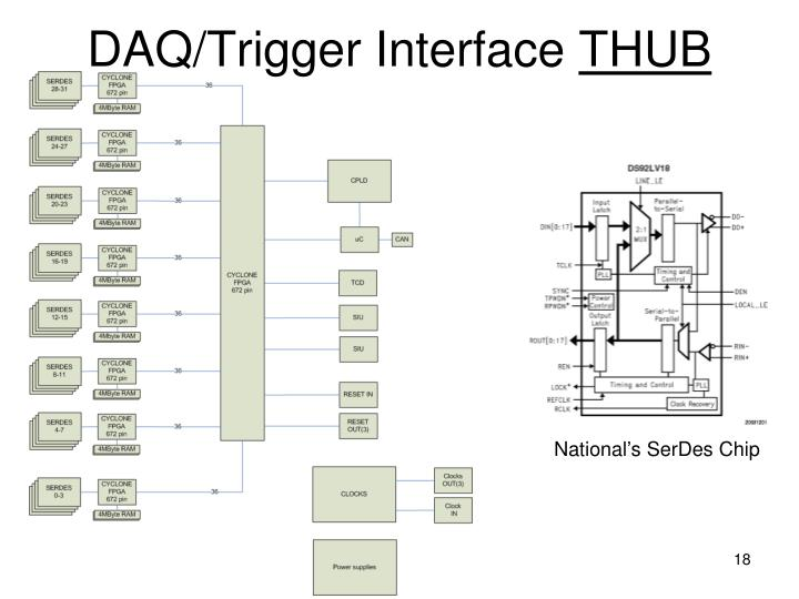 DAQ/Trigger Interface