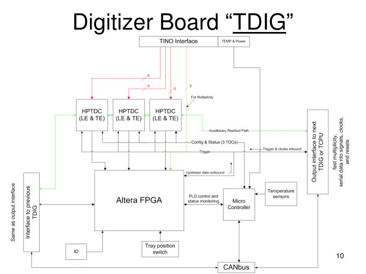 Digitizer Board ""
