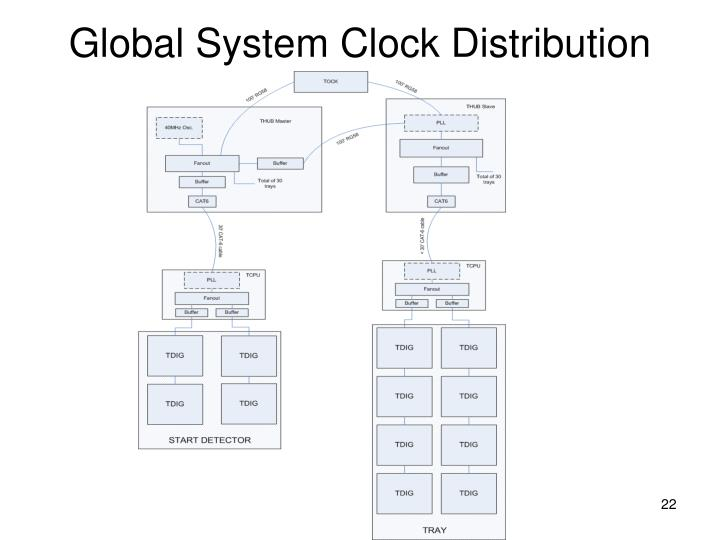 Global System Clock Distribution