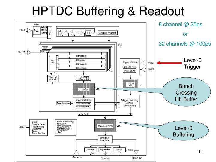 HPTDC Buffering & Readout