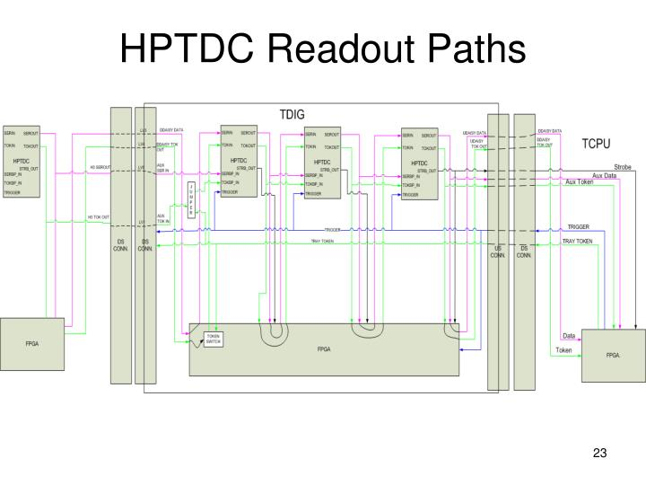 HPTDC Readout Paths