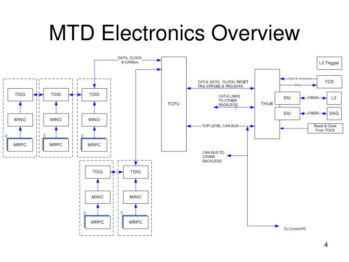 MTD Electronics Overview