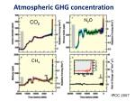 atmospheric ghg concentration