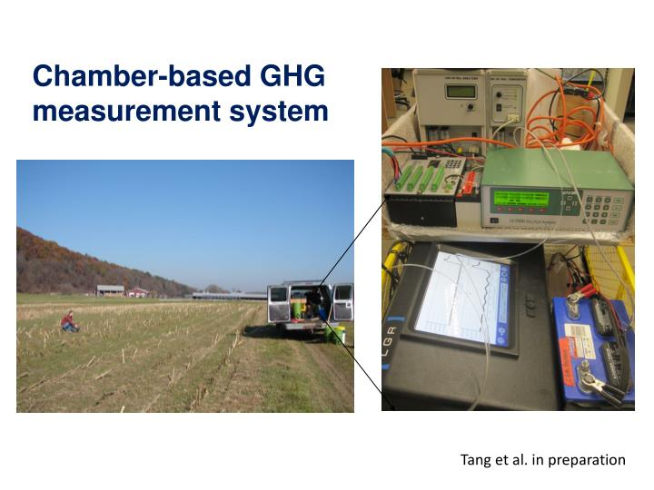 Chamber-based GHG
