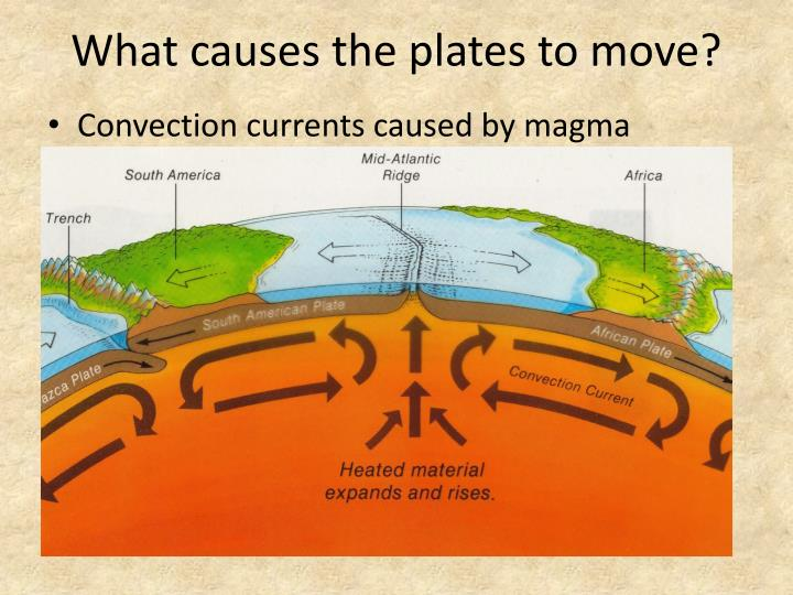 What causes the plates to move?