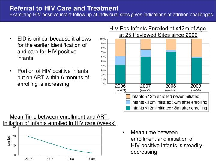 Referral to HIV Care and Treatment