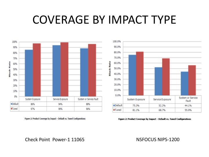 COVERAGE BY IMPACT TYPE