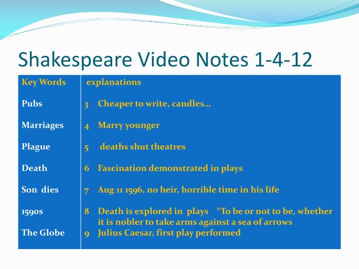 Shakespeare Video Notes 1-4-12