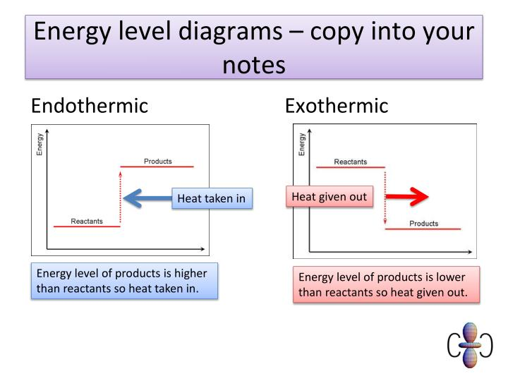 Energy level diagrams – copy into your notes