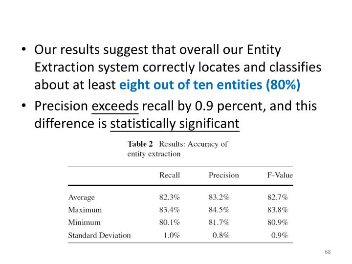 Our results suggest that overall our Entity Extraction system correctly locates and classifies about at least