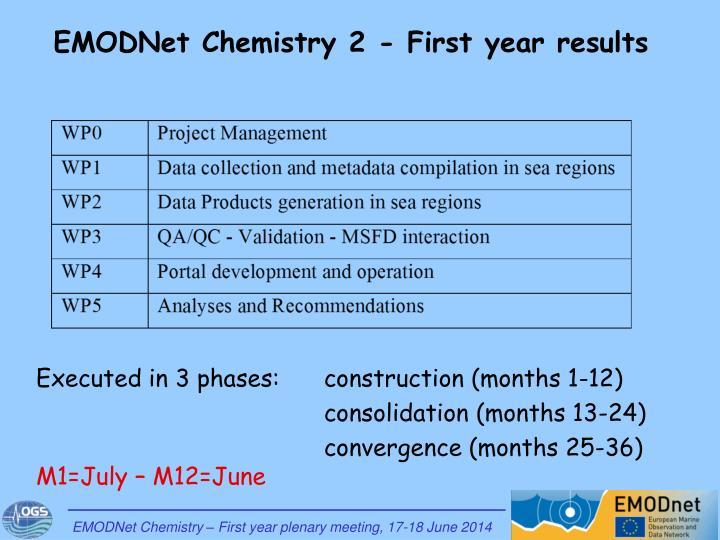 EMODNet Chemistry 2 - First year results