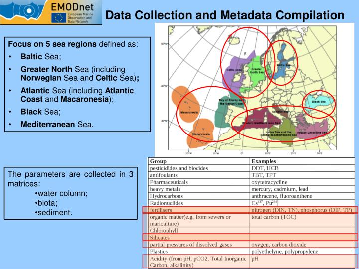 Data Collection and Metadata Compilation