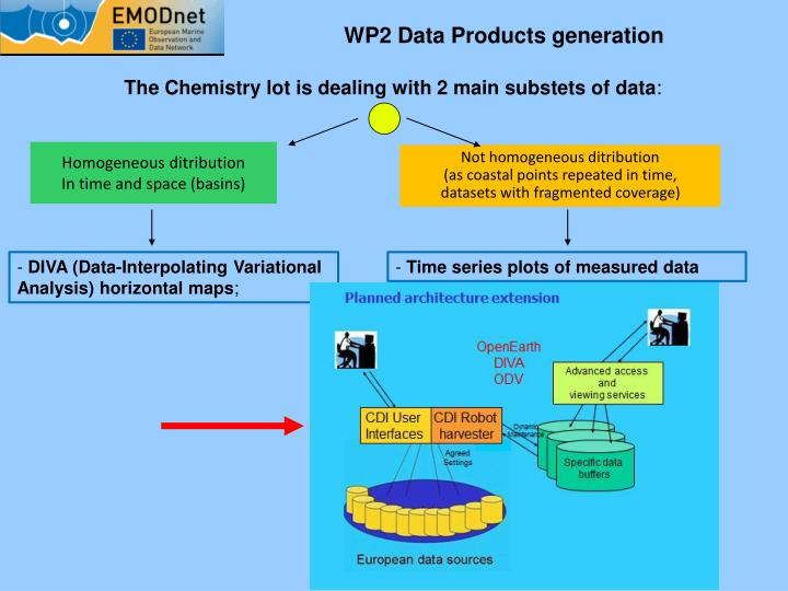 WP2 Data Products generation