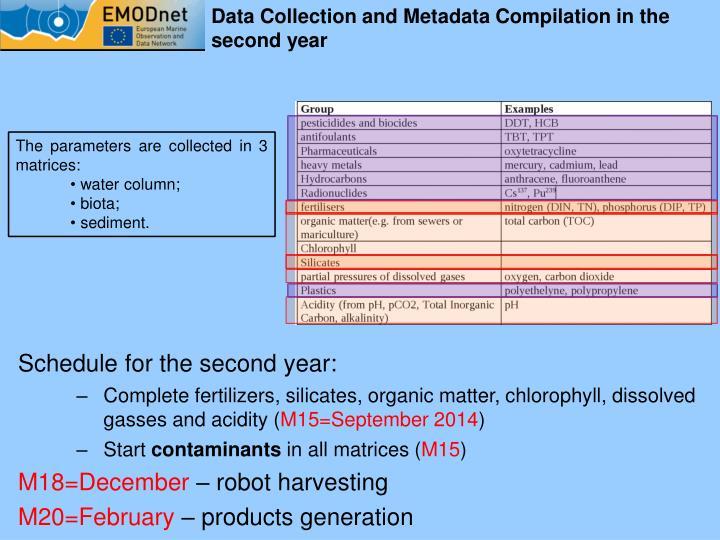 Data Collection and Metadata Compilation in the second year