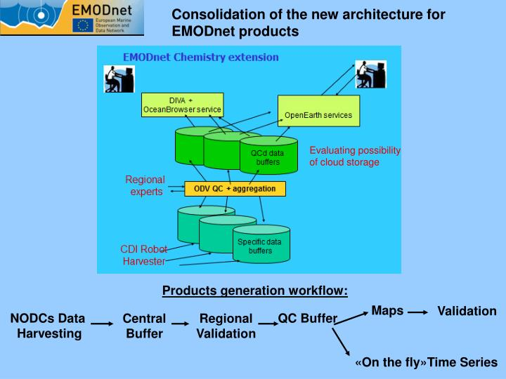 Consolidation of the new architecture for EMODnet products