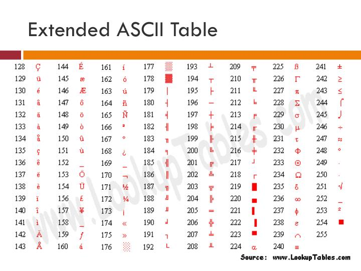 Extended ASCII Table