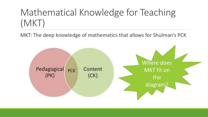 Mathematical Knowledge for Teaching (MKT)