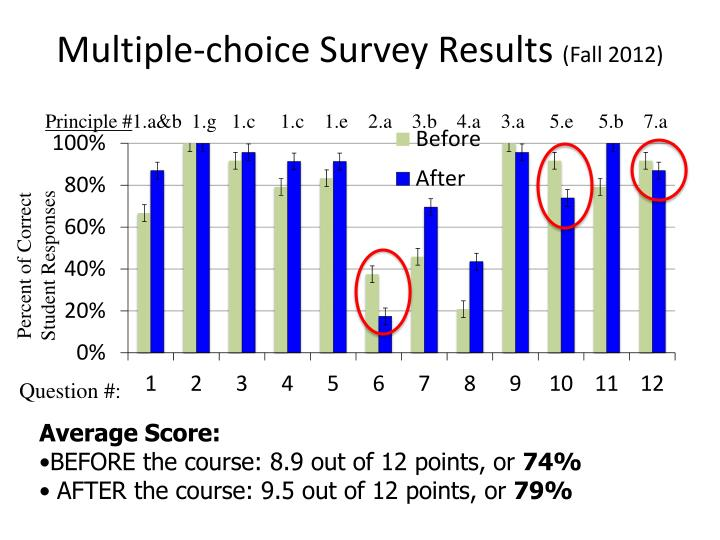 Multiple-choice Survey Results