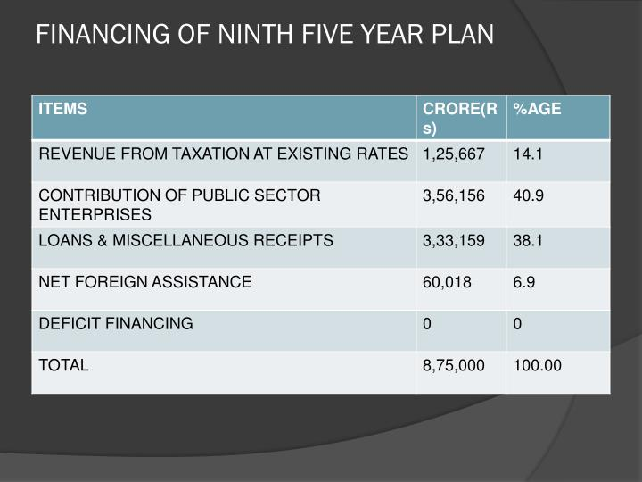 FINANCING OF NINTH FIVE YEAR PLAN