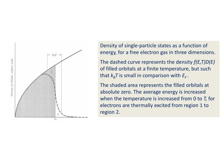 Density of single-particle states as a function of energy, for a free electron gas in three dimensions.