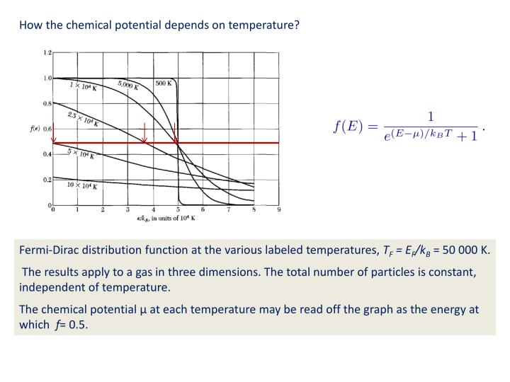 How the chemical potential depends on temperature?