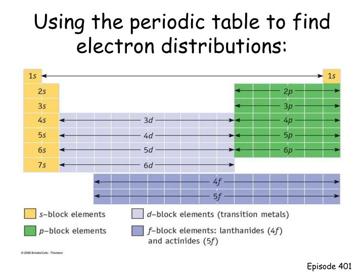 Using the periodic table to find electron distributions: