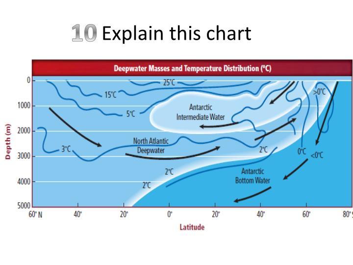 Explain this chart