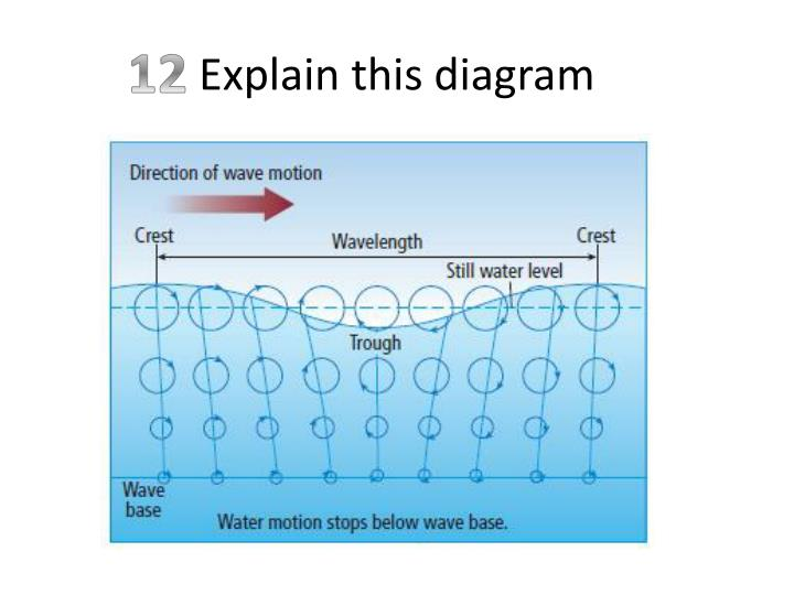 Explain this diagram
